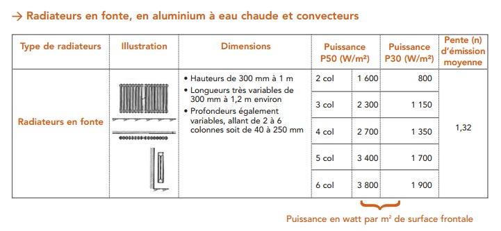 nous prendrons donc la puissance du radiateur correspondant p30 dans le tableau ci dessous - Calcul Puissance Radiateur Salle De Bain